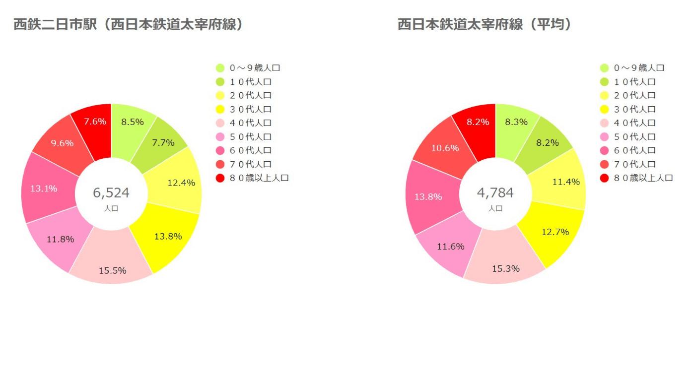 西鉄太宰府線と平均を比べたグラフ