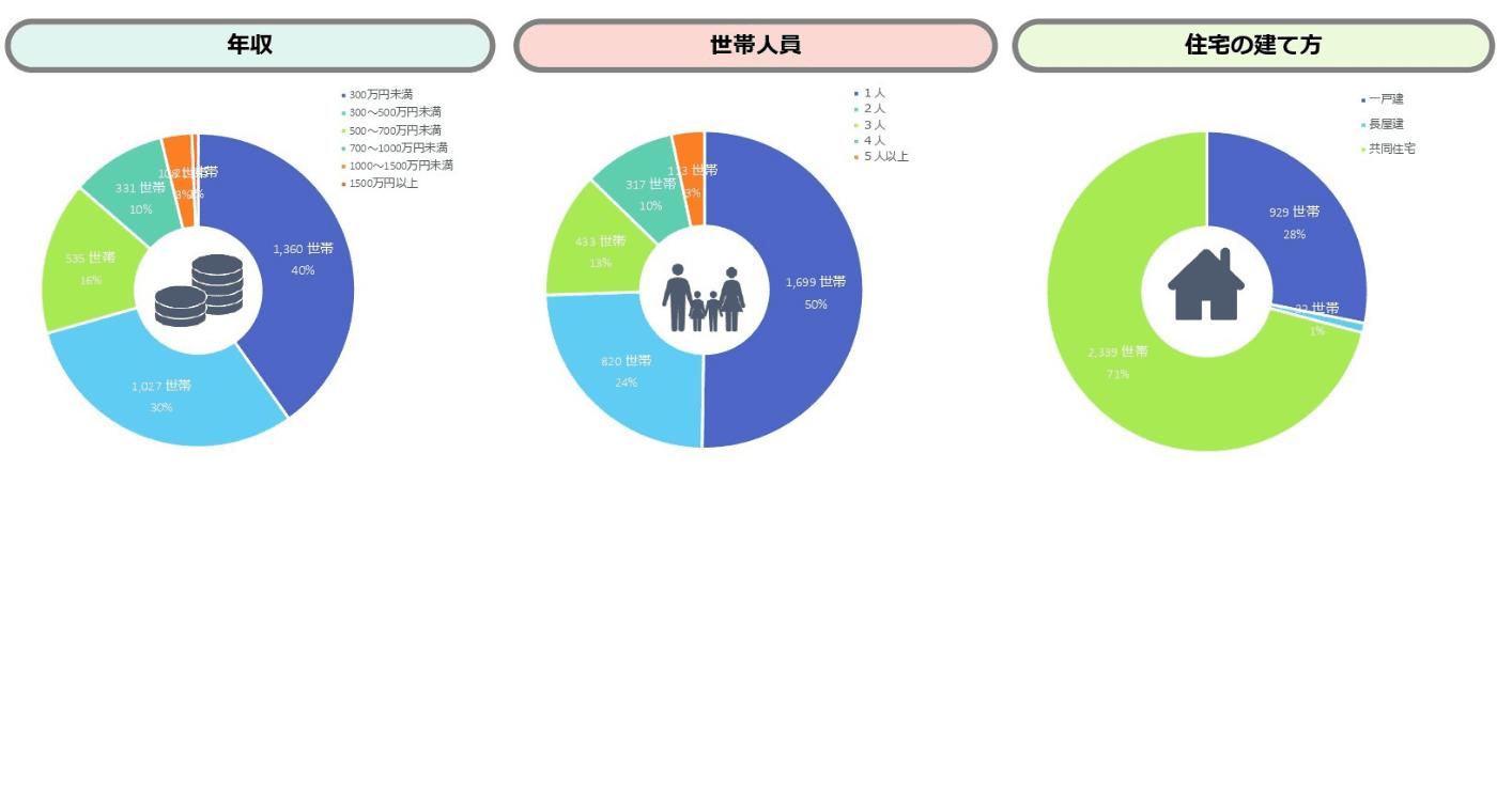 年収・世帯人員・住宅の建て方のグラフ