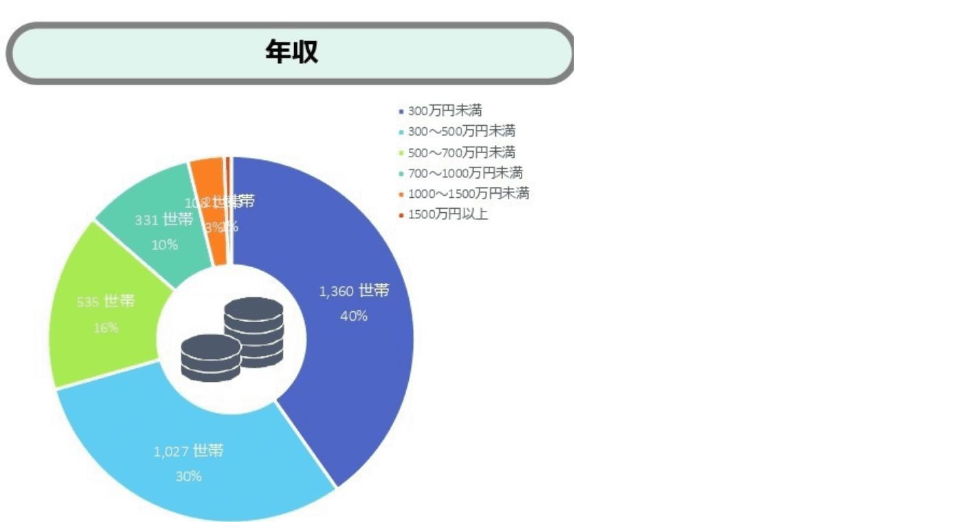 年収のグラフ