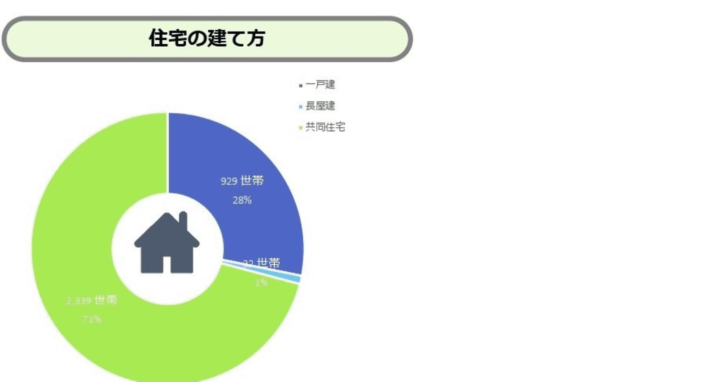 住宅の建て方のグラフ